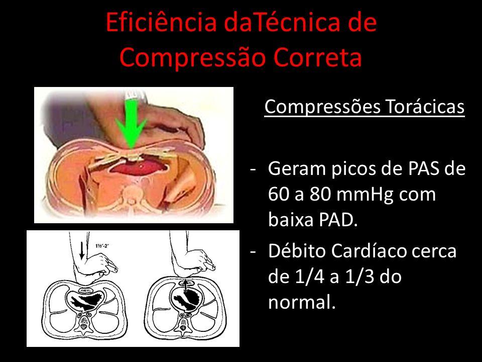 Eficiência daTécnica de Compressão Correta