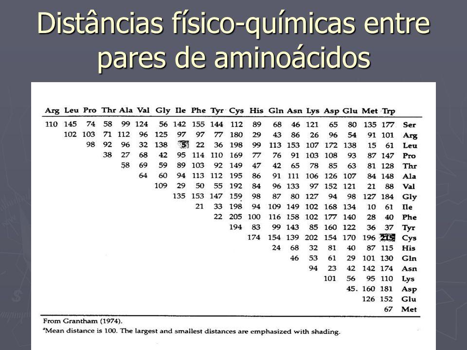 Distâncias físico-químicas entre pares de aminoácidos