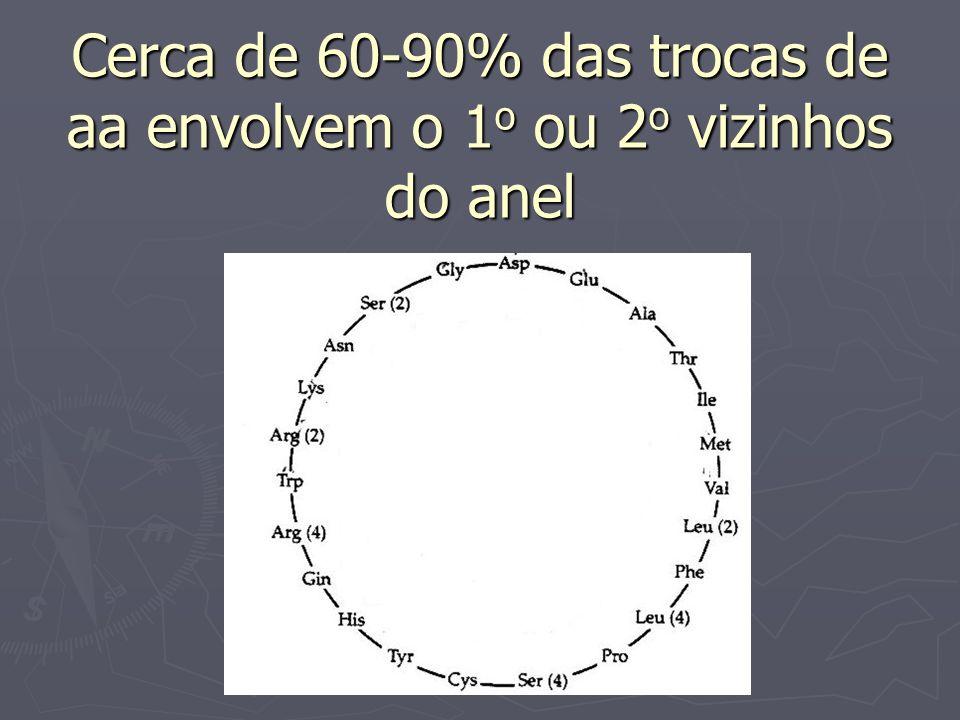 Cerca de 60-90% das trocas de aa envolvem o 1o ou 2o vizinhos do anel