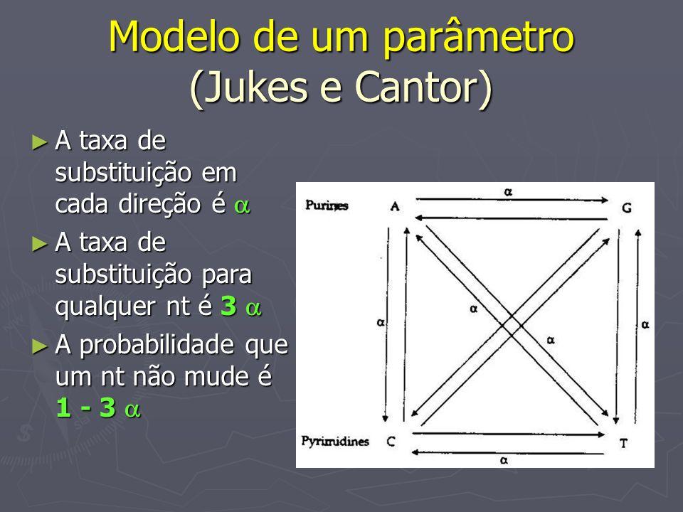 Modelo de um parâmetro (Jukes e Cantor)