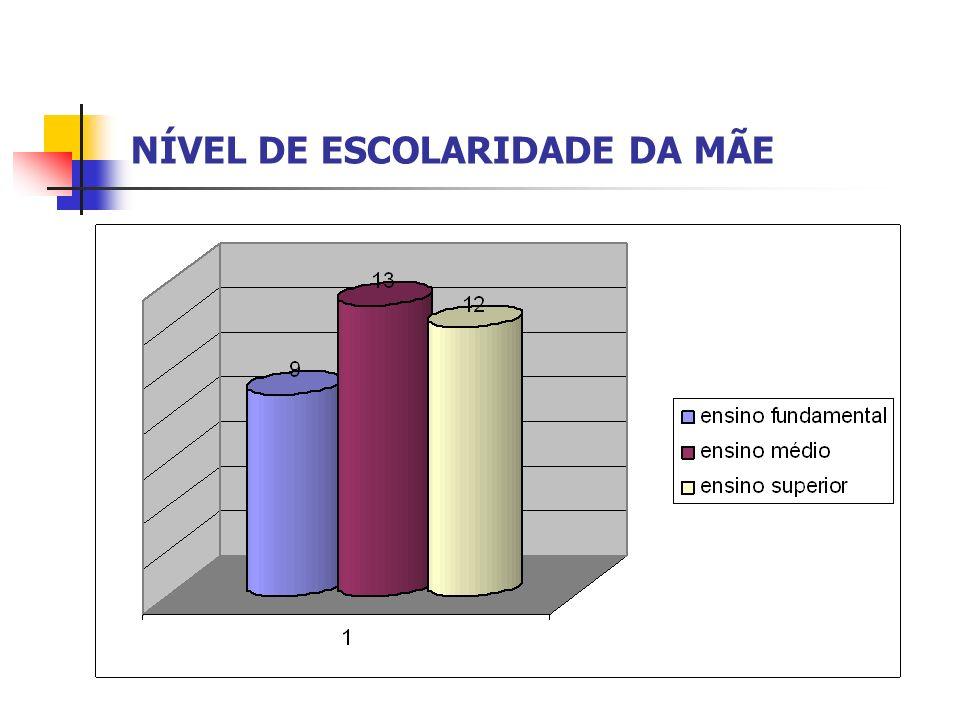 NÍVEL DE ESCOLARIDADE DA MÃE