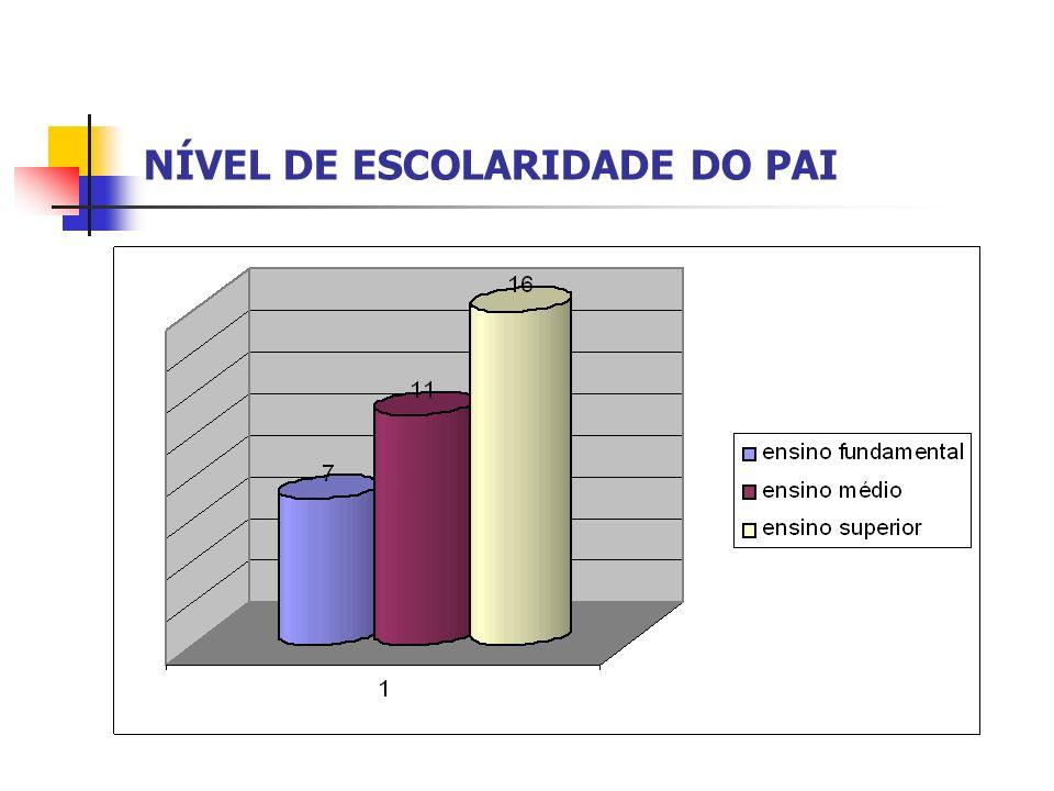 NÍVEL DE ESCOLARIDADE DO PAI