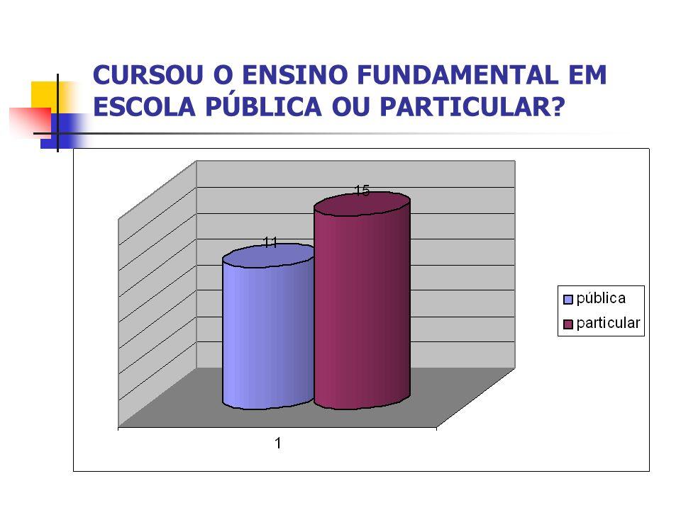 CURSOU O ENSINO FUNDAMENTAL EM ESCOLA PÚBLICA OU PARTICULAR