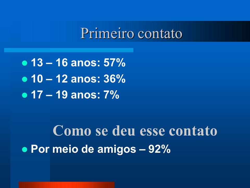 Primeiro contato 13 – 16 anos: 57% 10 – 12 anos: 36% 17 – 19 anos: 7%