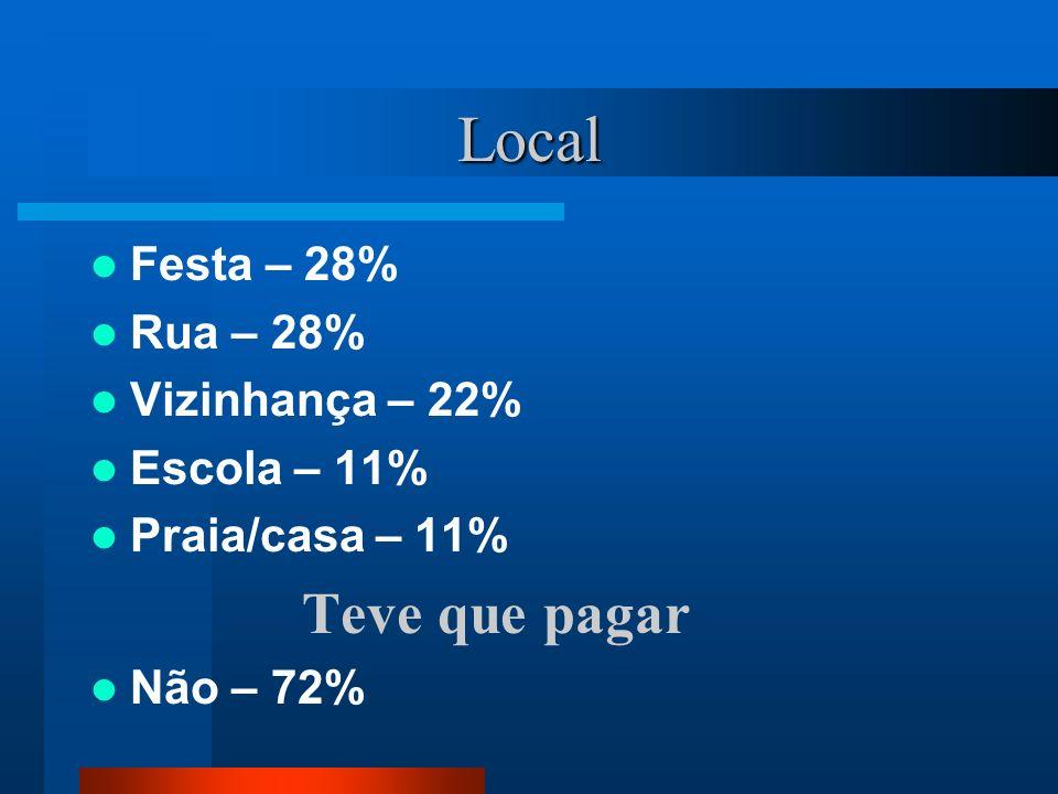 Local Festa – 28% Rua – 28% Vizinhança – 22% Escola – 11%