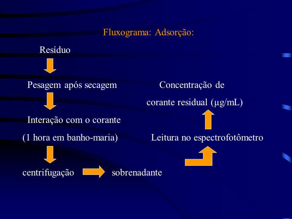 Fluxograma: Adsorção: