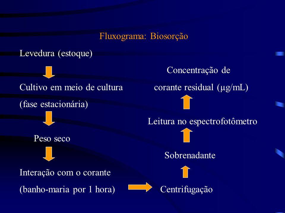 Fluxograma: Biosorção