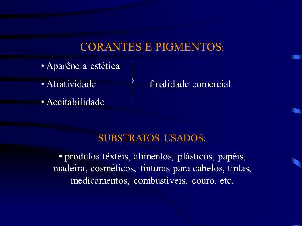 CORANTES E PIGMENTOS: Aparência estética
