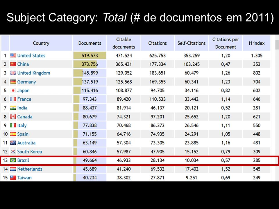 Subject Category: Total (# de documentos em 2011)