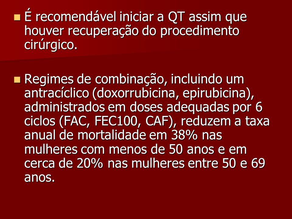 É recomendável iniciar a QT assim que houver recuperação do procedimento cirúrgico.