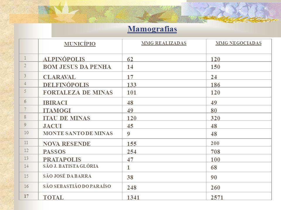 Mamografias ALPINÓPOLIS 62 120 BOM JESUS DA PENHA 14 150 CLARAVAL 17