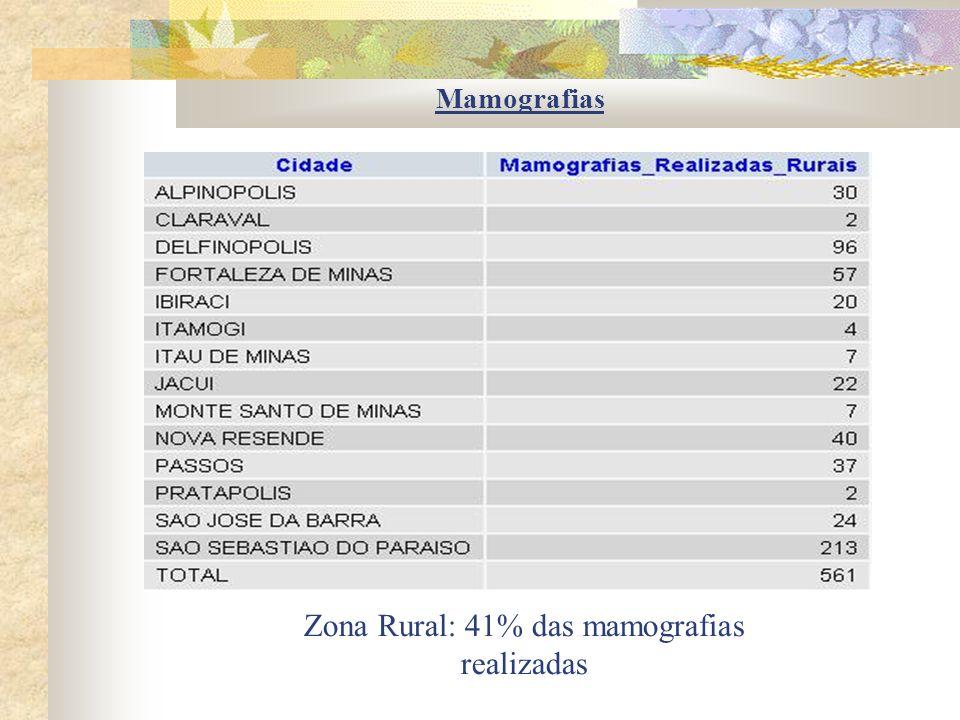 Zona Rural: 41% das mamografias realizadas