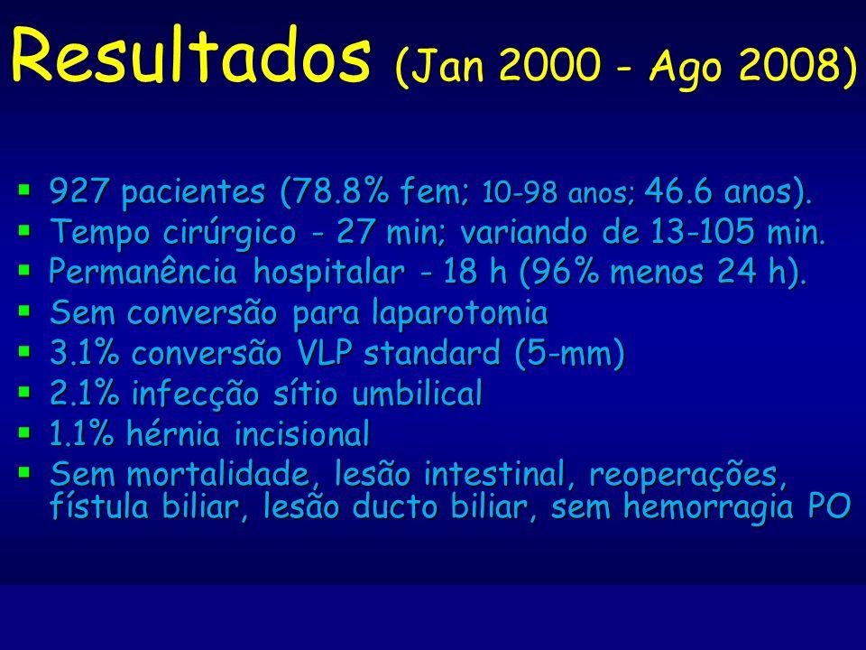 Resultados (Jan 2000 - Ago 2008) 927 pacientes (78.8% fem; 10-98 anos; 46.6 anos). Tempo cirúrgico - 27 min; variando de 13-105 min.