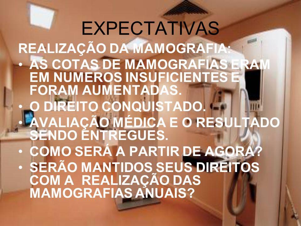 EXPECTATIVAS REALIZAÇÃO DA MAMOGRAFIA: