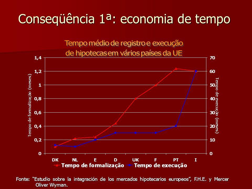 Conseqüência 1ª: economia de tempo