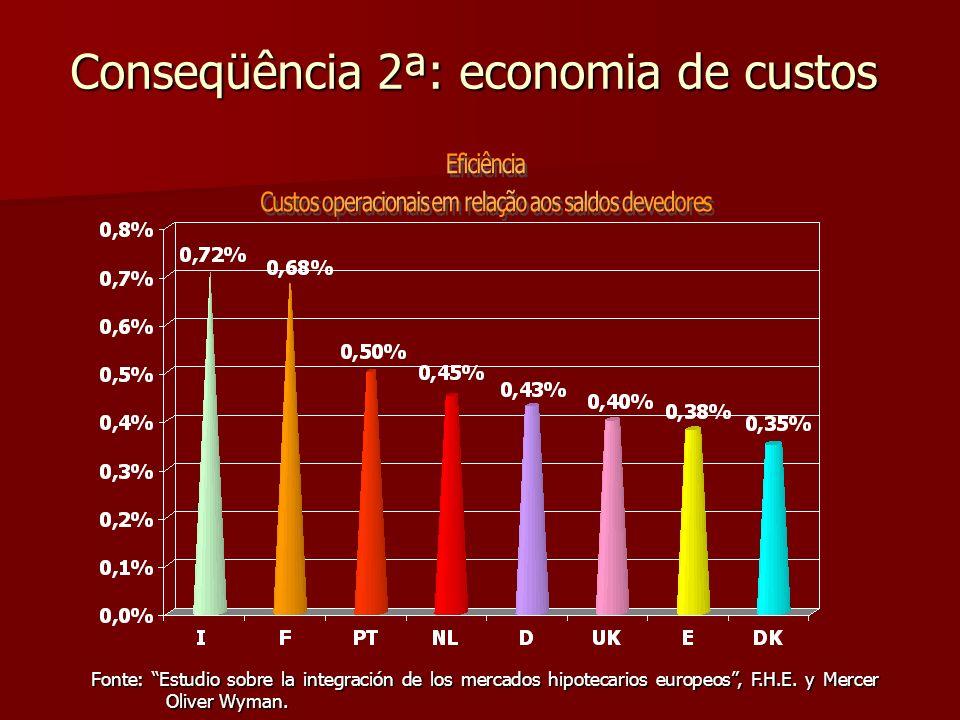 Conseqüência 2ª: economia de custos