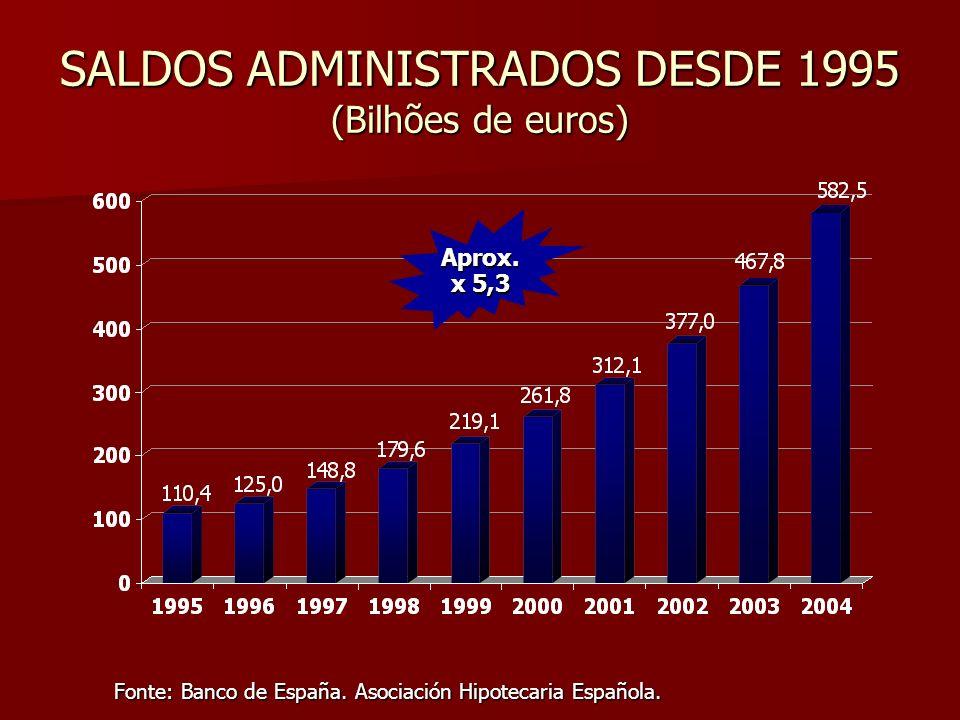SALDOS ADMINISTRADOS DESDE 1995 (Bilhões de euros)