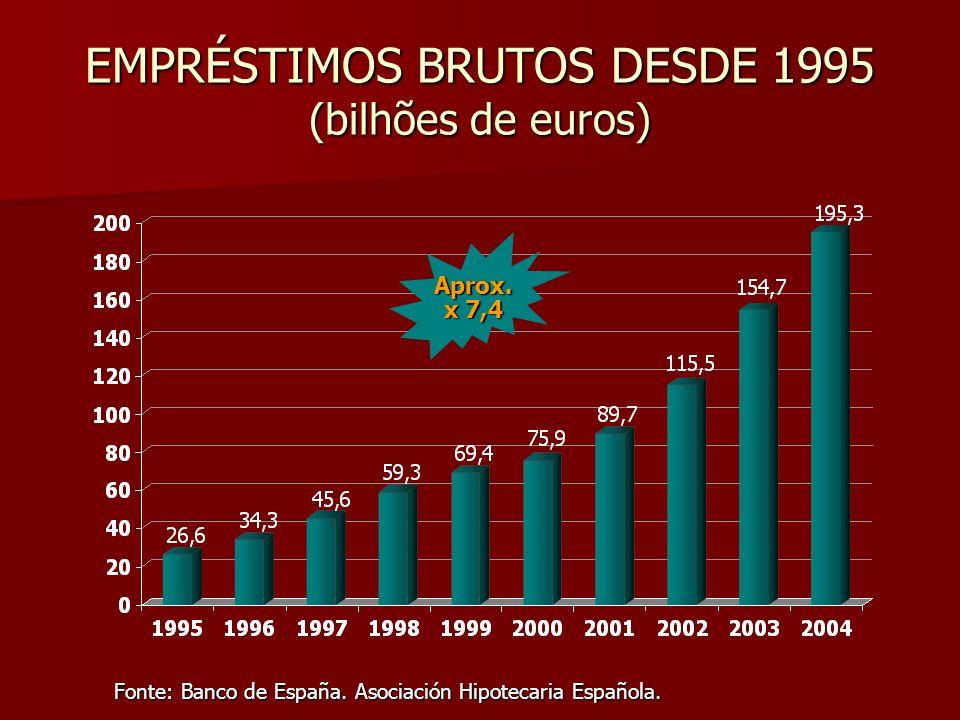 EMPRÉSTIMOS BRUTOS DESDE 1995 (bilhões de euros)