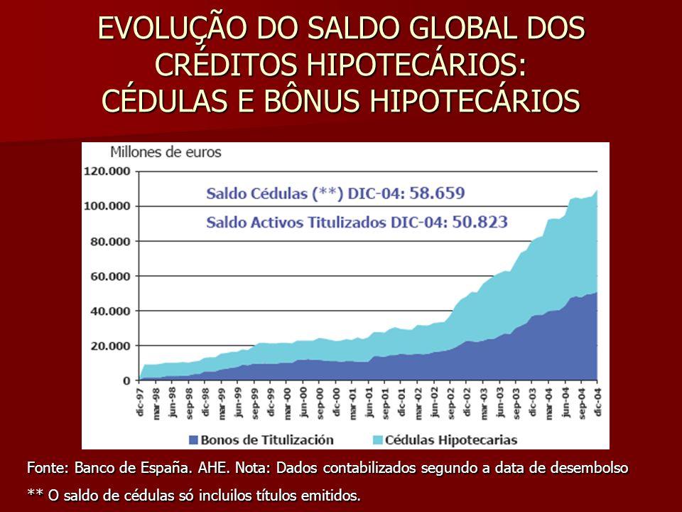 EVOLUÇÃO DO SALDO GLOBAL DOS CRÉDITOS HIPOTECÁRIOS: CÉDULAS E BÔNUS HIPOTECÁRIOS