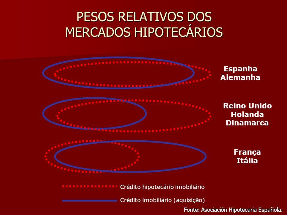 PESOS RELATIVOS DOS MERCADOS HIPOTECÁRIOS