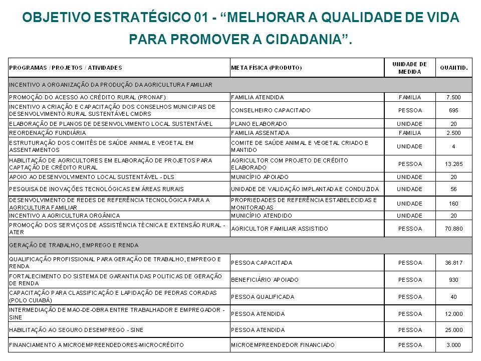 OBJETIVO ESTRATÉGICO 01 - MELHORAR A QUALIDADE DE VIDA PARA PROMOVER A CIDADANIA .