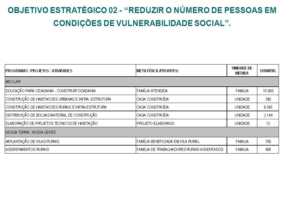 OBJETIVO ESTRATÉGICO 02 - REDUZIR O NÚMERO DE PESSOAS EM CONDIÇÕES DE VULNERABILIDADE SOCIAL .
