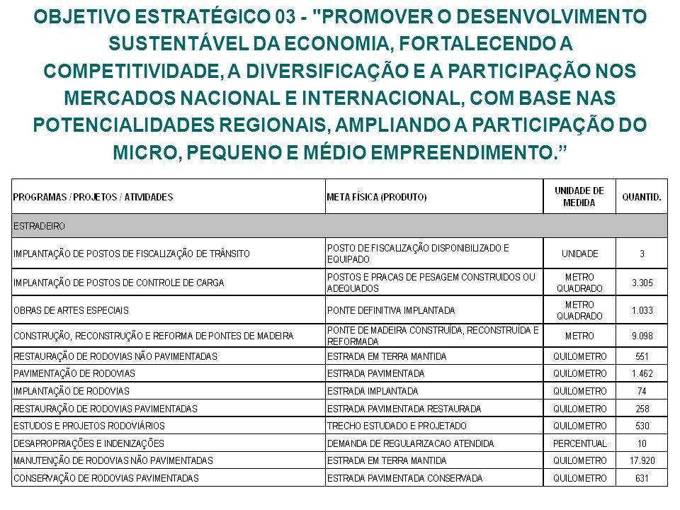 OBJETIVO ESTRATÉGICO 03 - PROMOVER O DESENVOLVIMENTO SUSTENTÁVEL DA ECONOMIA, FORTALECENDO A COMPETITIVIDADE, A DIVERSIFICAÇÃO E A PARTICIPAÇÃO NOS MERCADOS NACIONAL E INTERNACIONAL, COM BASE NAS POTENCIALIDADES REGIONAIS, AMPLIANDO A PARTICIPAÇÃO DO MICRO, PEQUENO E MÉDIO EMPREENDIMENTO.