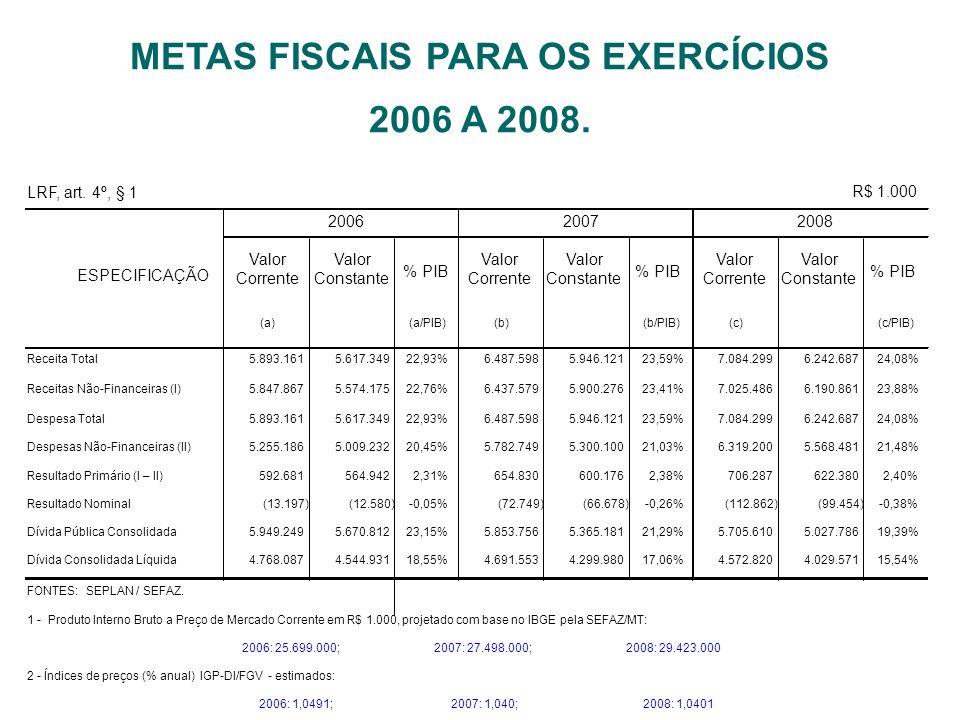 METAS FISCAIS PARA OS EXERCÍCIOS