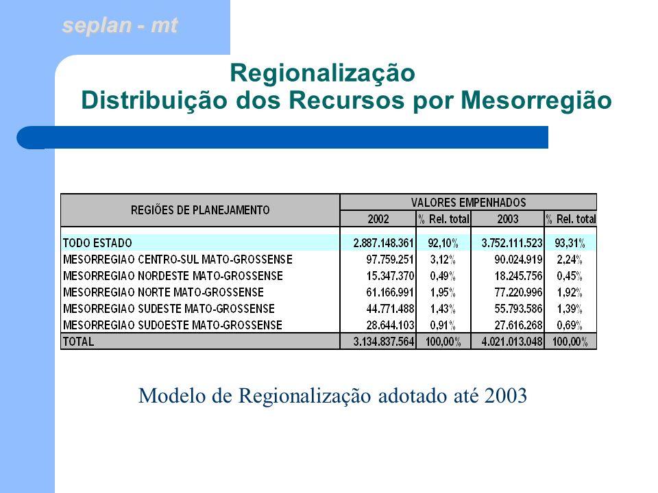 Regionalização Distribuição dos Recursos por Mesorregião