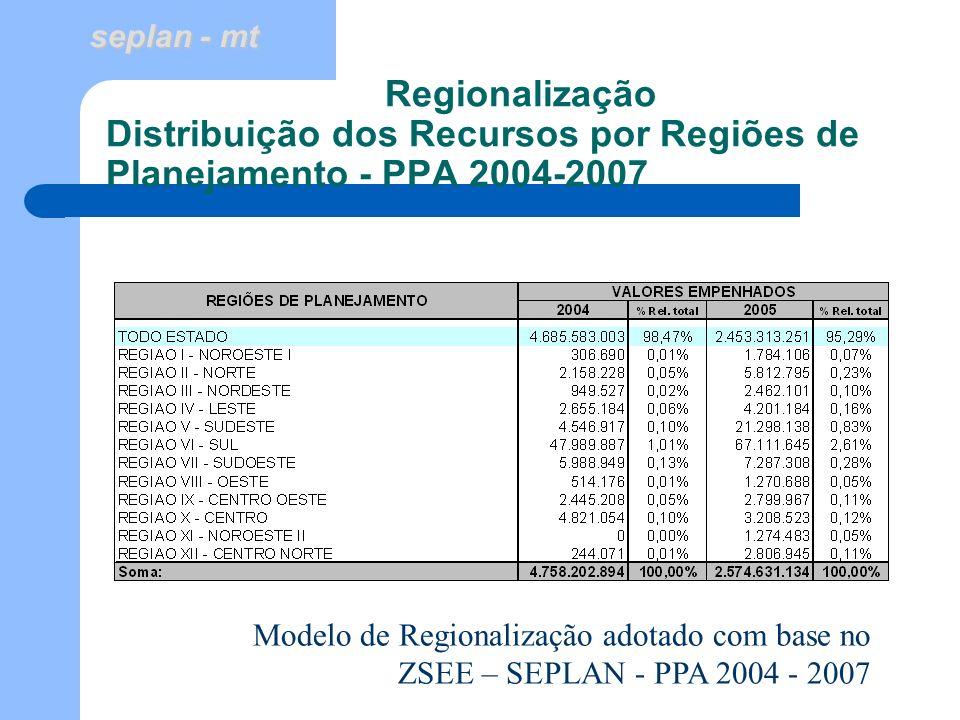 Regionalização Distribuição dos Recursos por Regiões de Planejamento - PPA 2004-2007