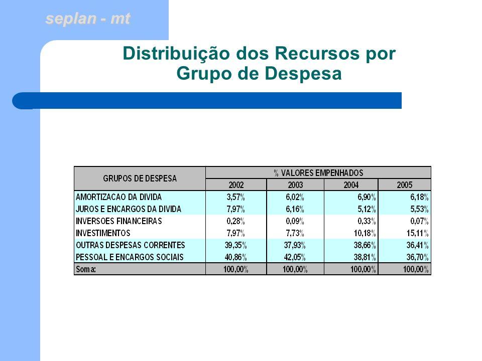 Distribuição dos Recursos por Grupo de Despesa