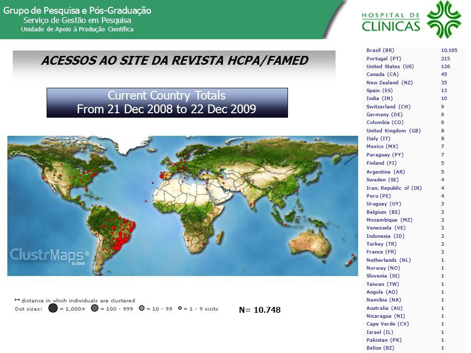 ACESSOS AO SITE DA REVISTA HCPA/FAMED