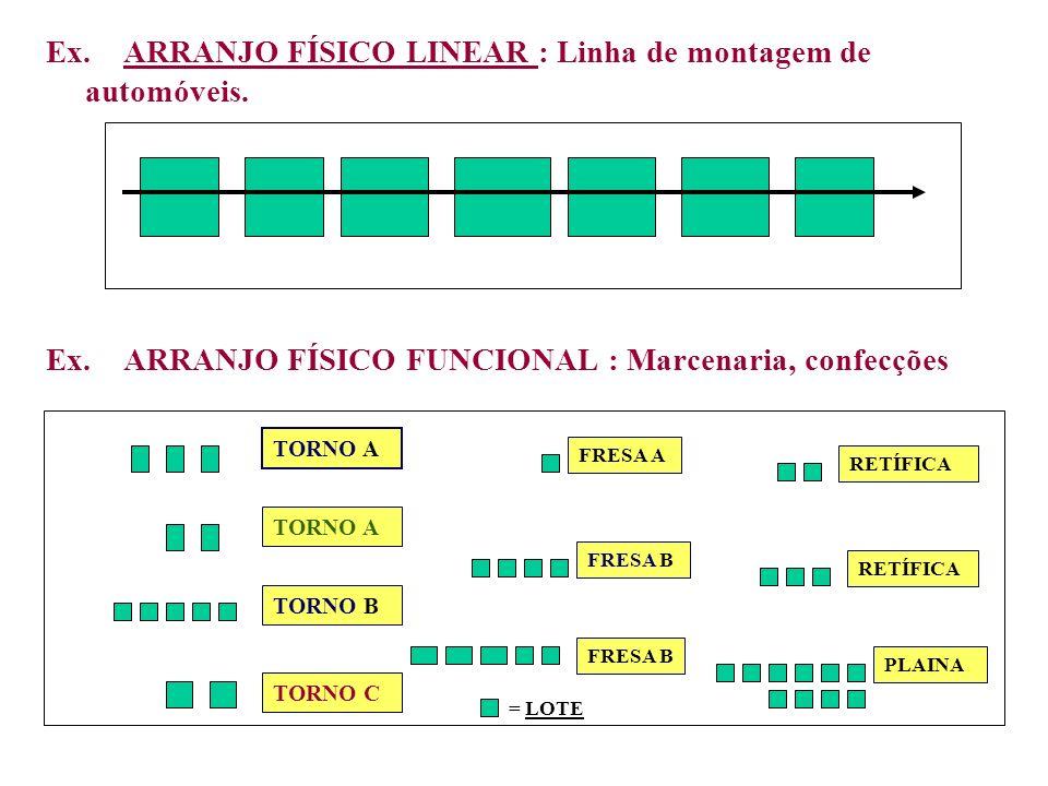 Ex. ARRANJO FÍSICO LINEAR : Linha de montagem de automóveis.