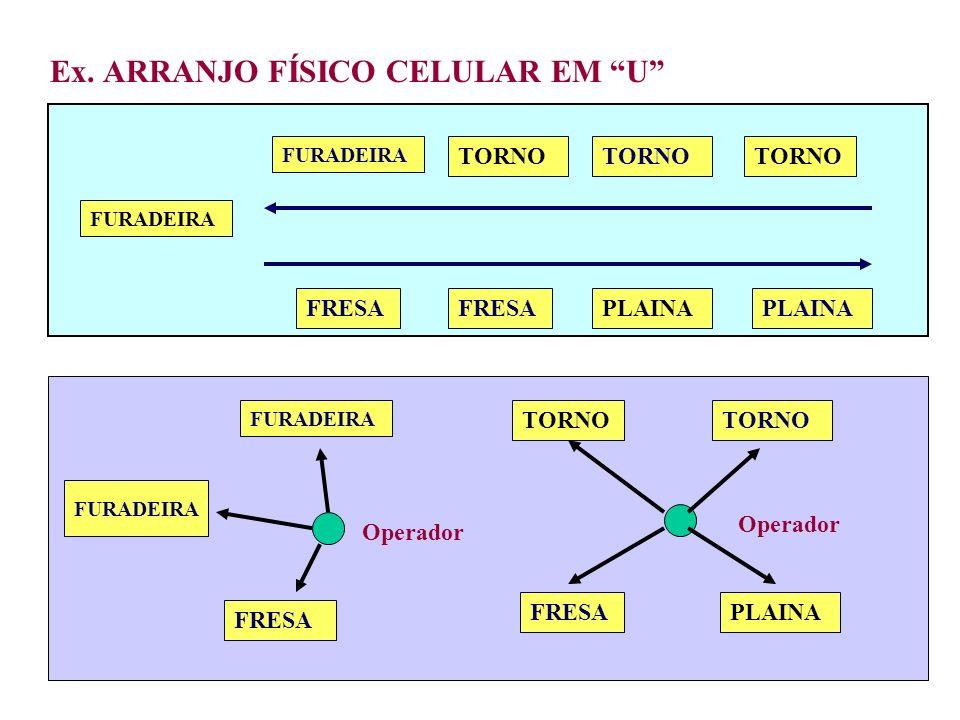 Ex. ARRANJO FÍSICO CELULAR EM U