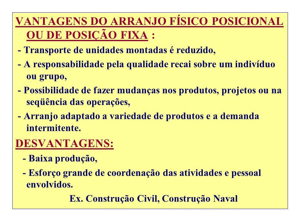 VANTAGENS DO ARRANJO FÍSICO POSICIONAL OU DE POSIÇÃO FIXA :