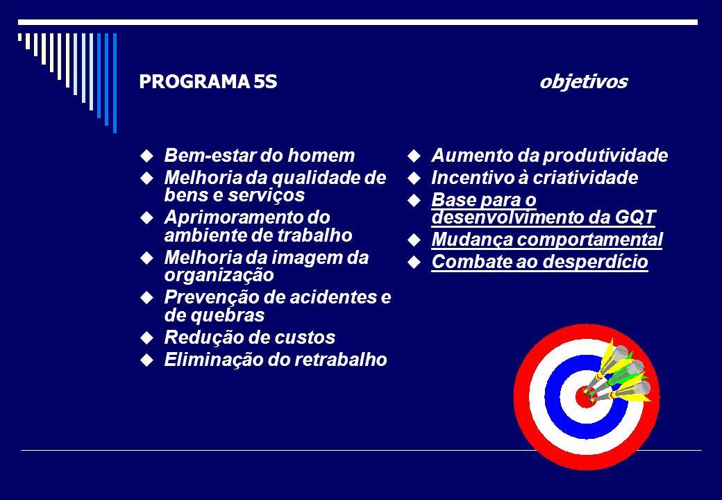PROGRAMA 5S objetivos Bem-estar do homem. Melhoria da qualidade de bens e serviços. Aprimoramento do ambiente de trabalho.