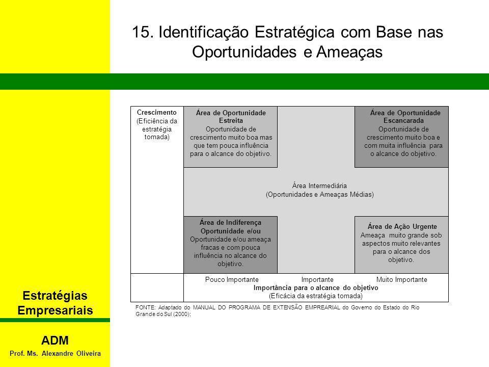 Estratégias Empresariais Prof. Ms. Alexandre Oliveira