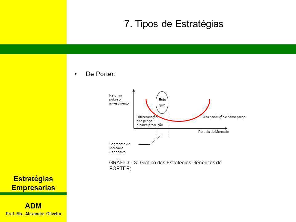 Estratégias Empresarias Prof. Ms. Alexandre Oliveira