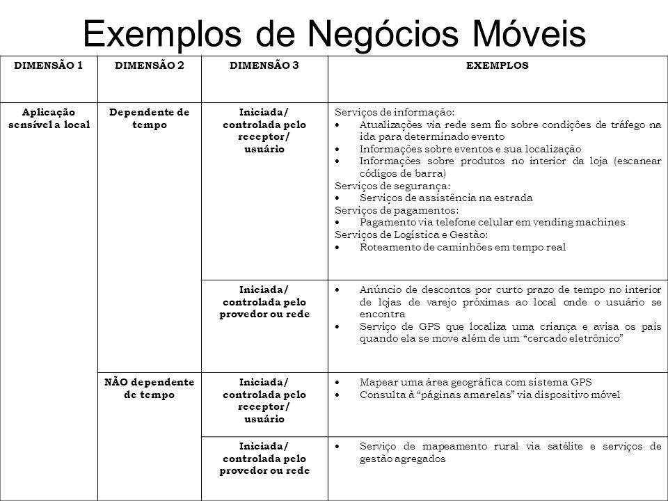Exemplos de Negócios Móveis