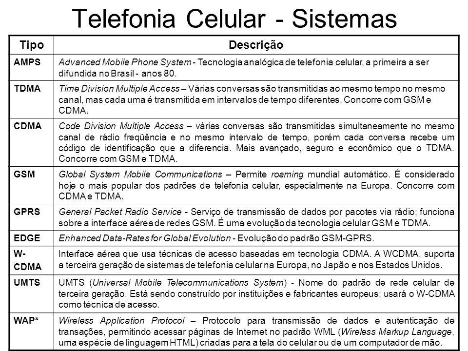 Telefonia Celular - Sistemas