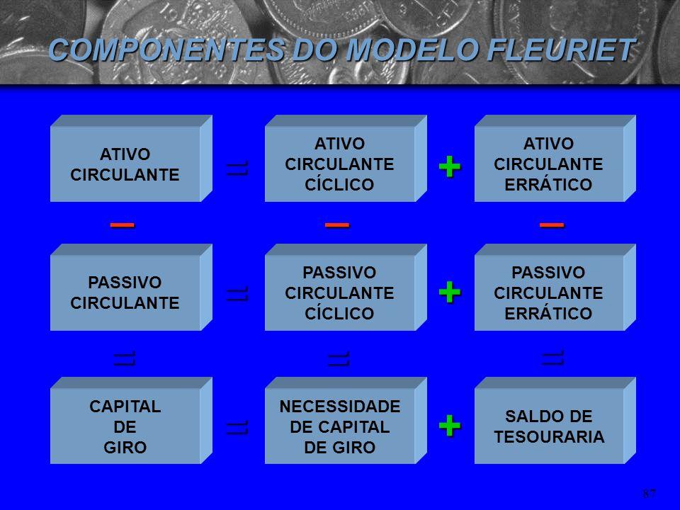COMPONENTES DO MODELO FLEURIET