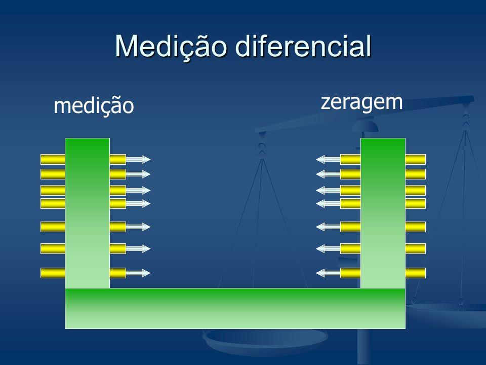 Padrão Medição diferencial zeragem medição