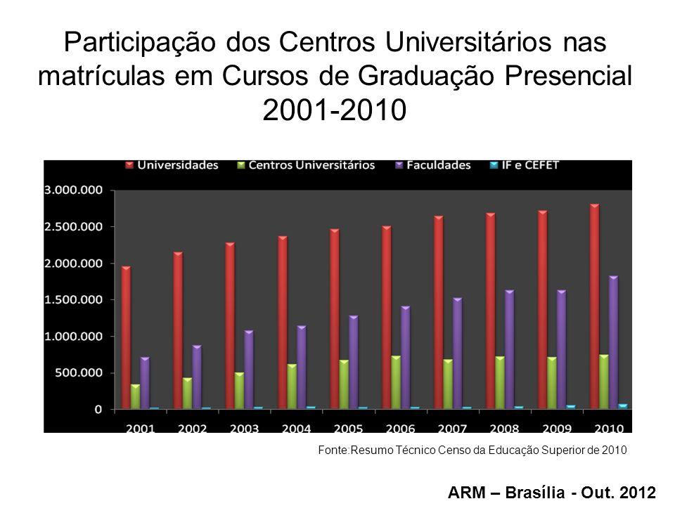 Fonte:Resumo Técnico Censo da Educação Superior de 2010
