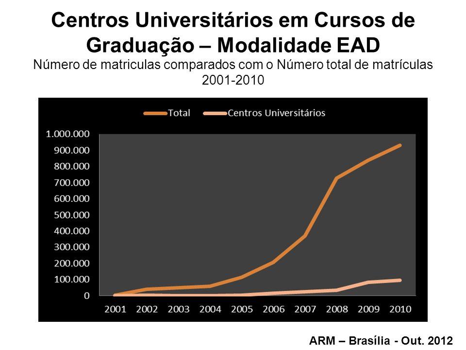 Centros Universitários em Cursos de Graduação – Modalidade EAD Número de matriculas comparados com o Número total de matrículas 2001-2010