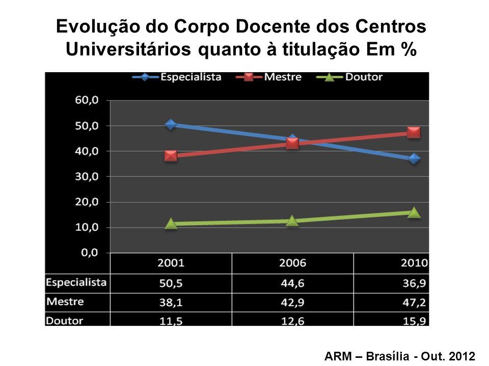 Evolução do Corpo Docente dos Centros Universitários quanto à titulação Em %
