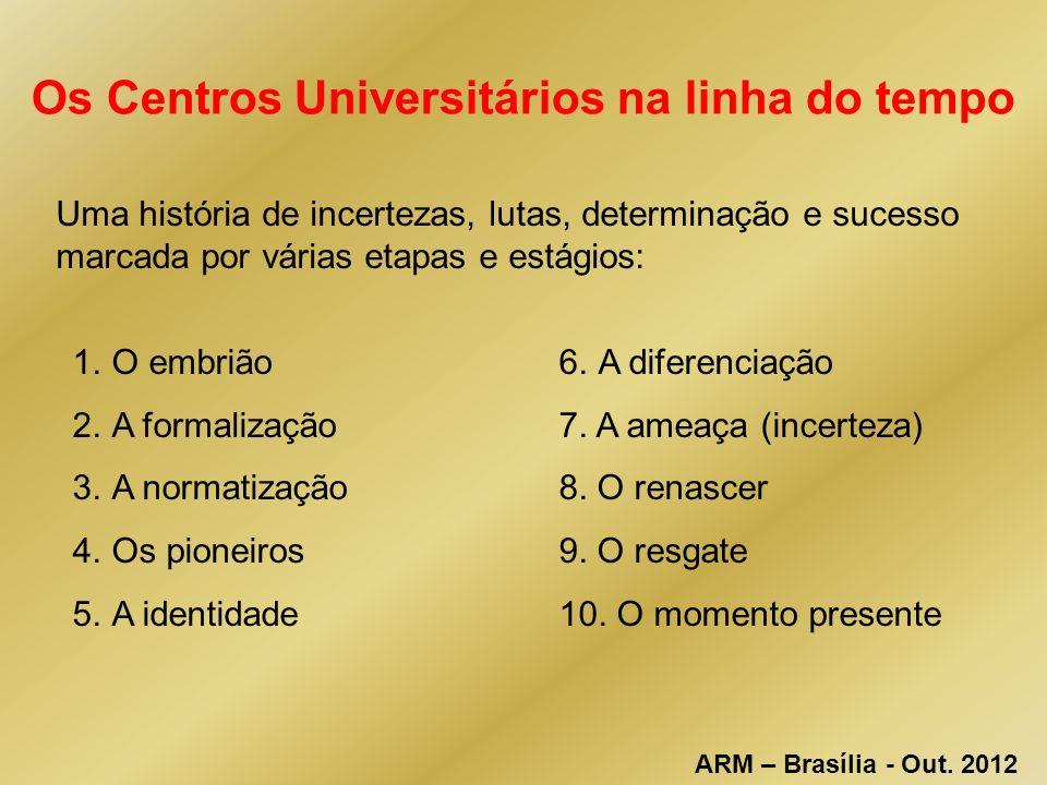 Os Centros Universitários na linha do tempo