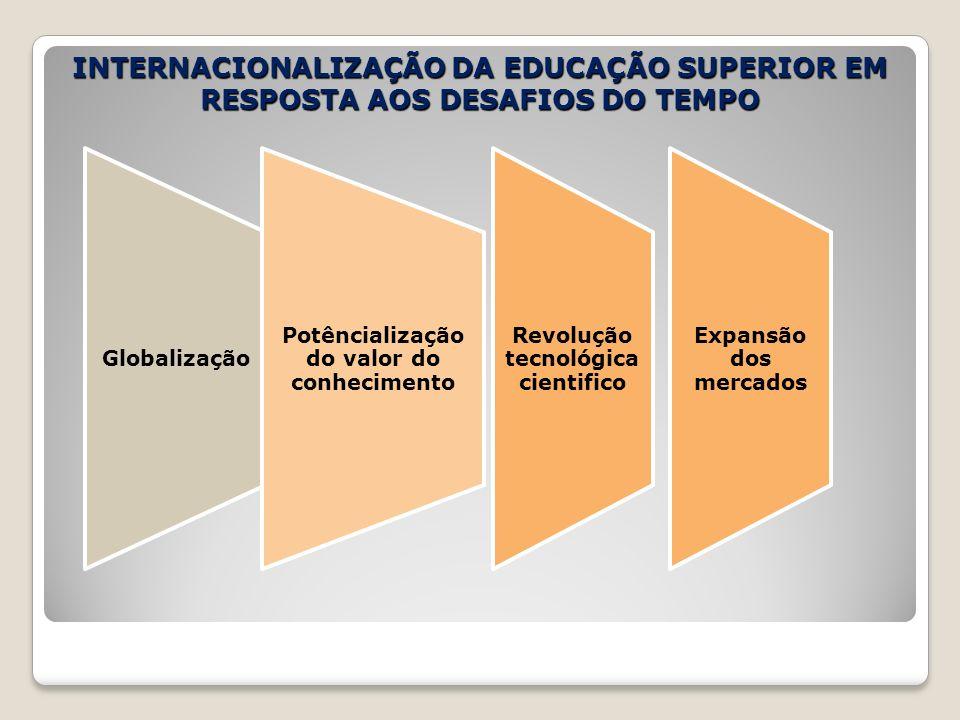 INTERNACIONALIZAÇÃO DA EDUCAÇÃO SUPERIOR EM RESPOSTA AOS DESAFIOS DO TEMPO