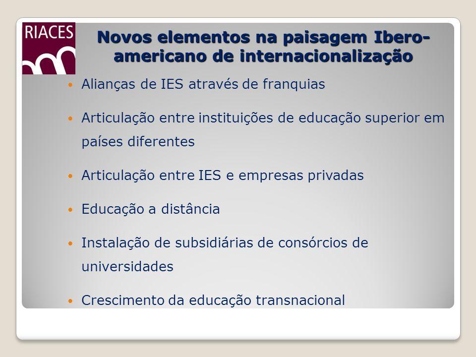 Novos elementos na paisagem Ibero-americano de internacionalização