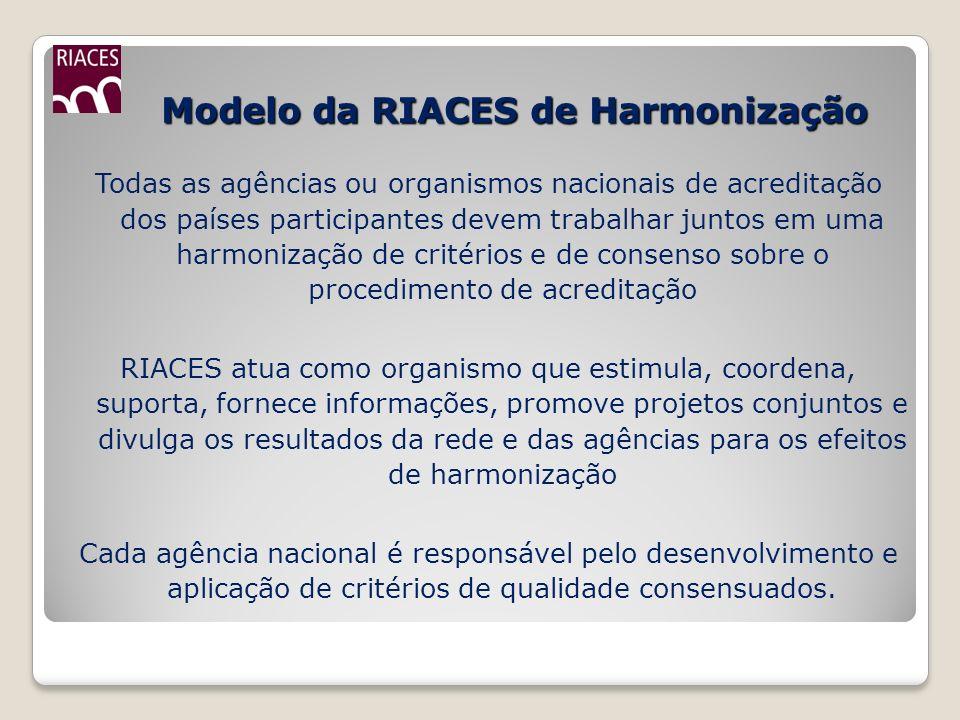 Modelo da RIACES de Harmonização