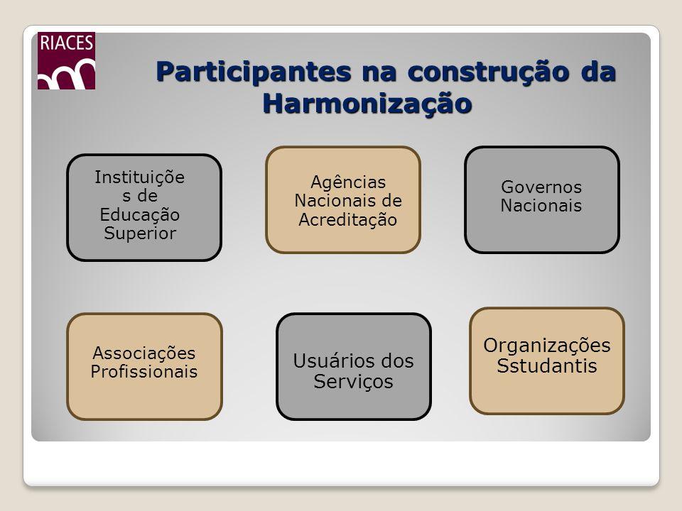 Participantes na construção da Harmonização